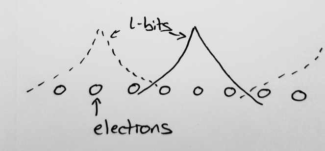 Any image of how quantum particles behave will be wrong, but for what it's worth this is kind of how I picture l-bits: small regions of electrons that bunch together into composite particles known as l-bits, which have only a small 'overlap' with the other l-bits nearby to them. YMMV.
