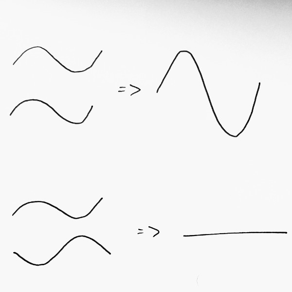 Top: waves with the same phase add together to make a bigger wave. Bottom: waves with exactly opposite phase cancel each other out entirely, leaving no wave.