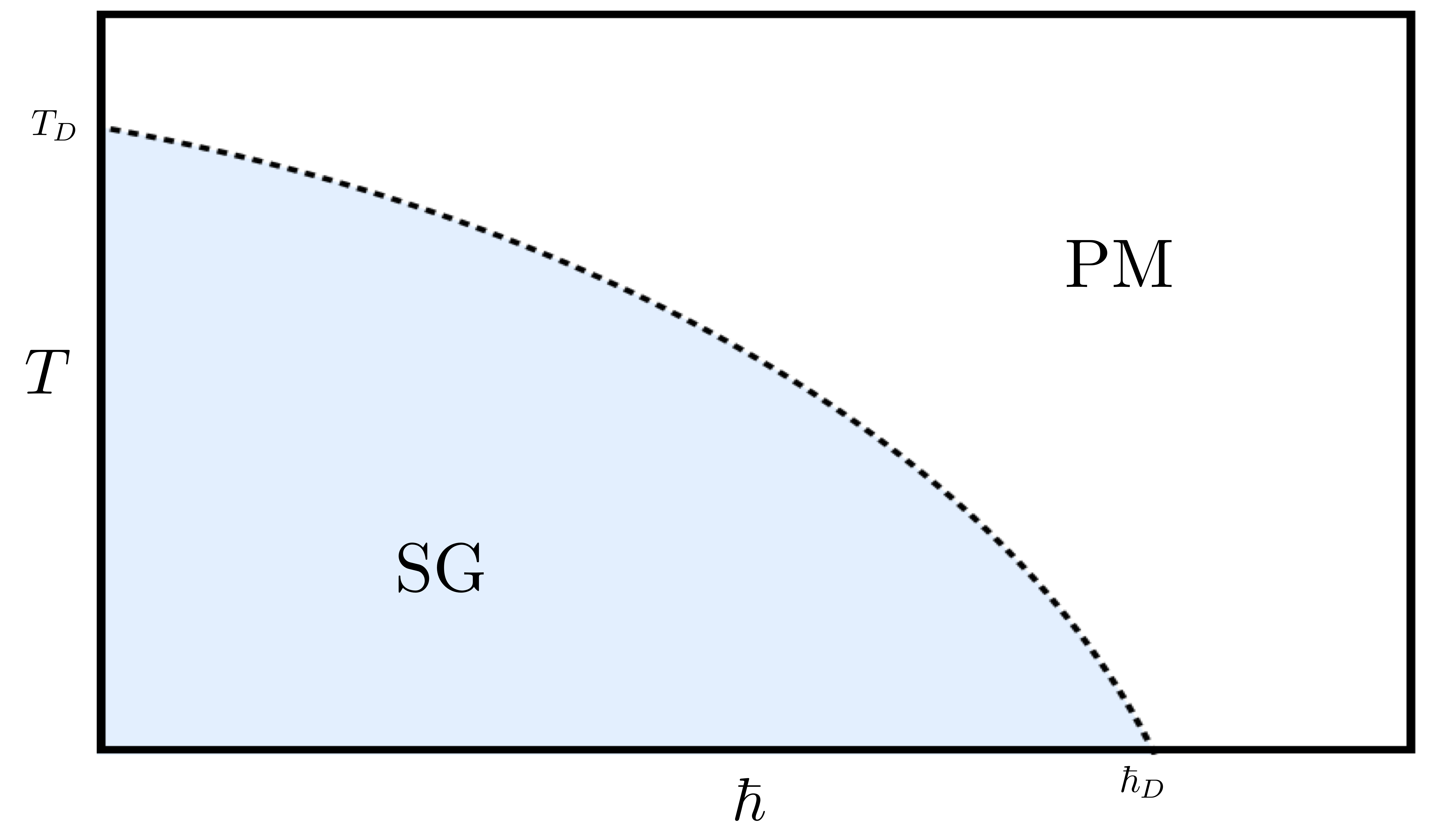 A phase diagram of the p-spin model, showing the spin glass phase (SG, in blue) that exists at low temperatures T and small values of quantum fluctuations.