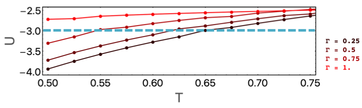 This plot shows the internal energy of the p-spin model (U) plotted against temperature T for four different values of the quantum fluctuation strength, here denoted by the Greek symbol Gamma. At a fixed internal energy U=-3, indicated by the blue dashed line, the system with Gamma=0.25 (for example) has a temperature of T=0.65. If we keep U fixed and increase Gamma to 0.75, this roughly corresponds to a system with energy T=0.55 - so increasing Gamma at fixed U has to result in a lower temperature!