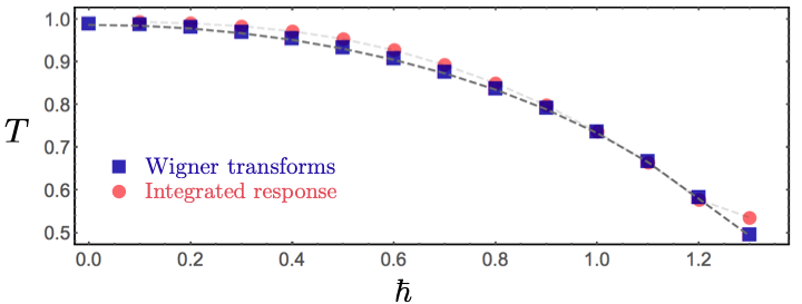 A plot showing the measured temperature T of the p-spin model, initially prepared at a temperature of T=1, following a sudden increase of quantum fluctuations (h). The temperature goes down as h is increased! (The temperature was computed using two different methods, as indicated in the figure, but the technical details aren't important - what matters is that they agree.)