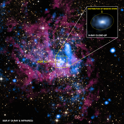The supermassive black hole in the centre of our galaxy, Sgr A*, seen in infra-red and X-ray light. The close-up region shows X-ray emission from the hot gases being pulled into the black hole: this is the region that the EHT will observe in more detail. [Image: X-ray: NASA/UMass/D.Wang et al., IR: NASA/STScI]